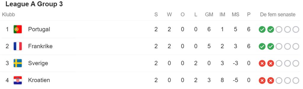 Kroatien - Sverige i Nations League 11/10 kl 20.45